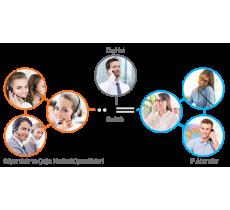 IP Call Center Sistemi